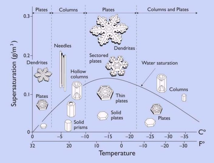 structure of a snowflake is a function of T and humidity